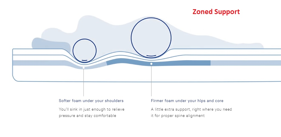 Casper Mattress Review - Zoned Support