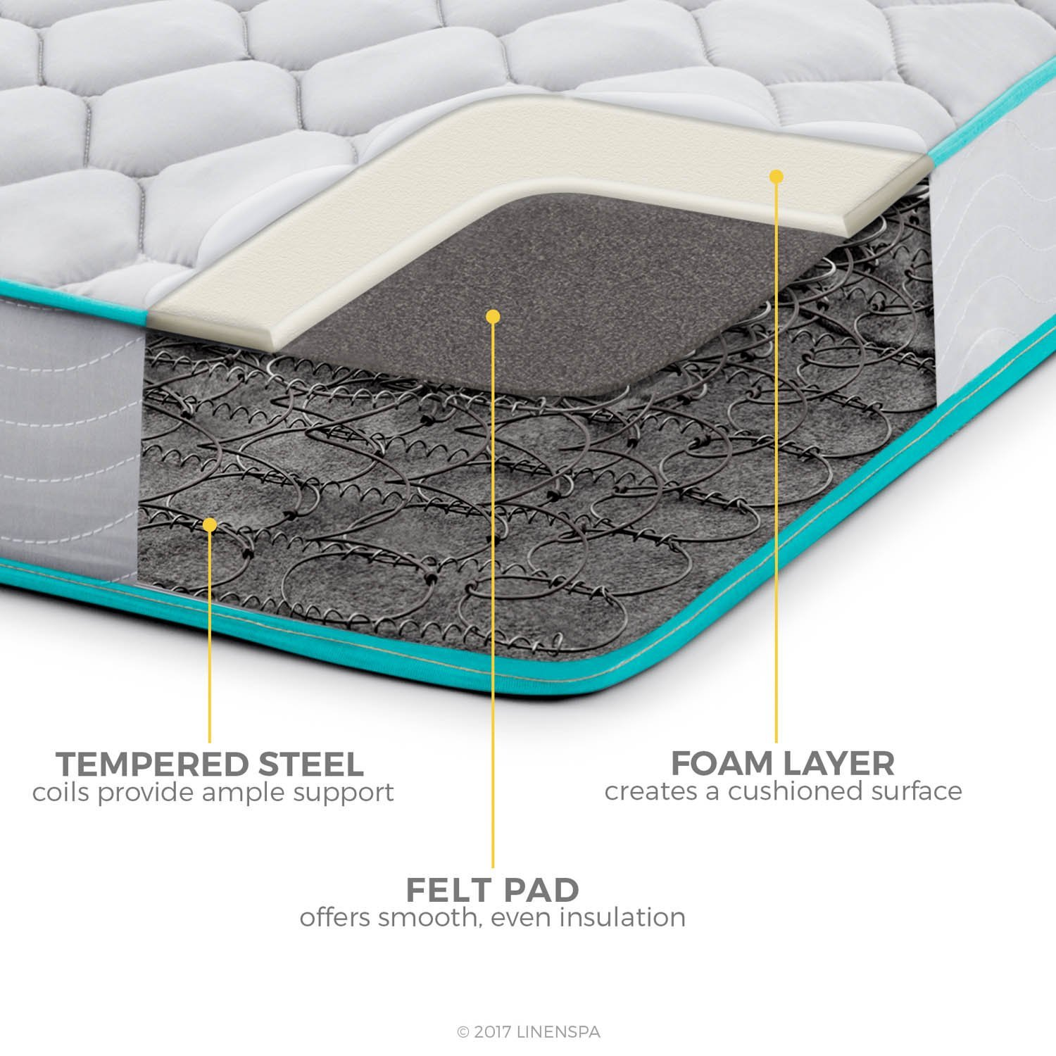 LinenSpa 6 Inch Innerspring Mattress Layer Construction