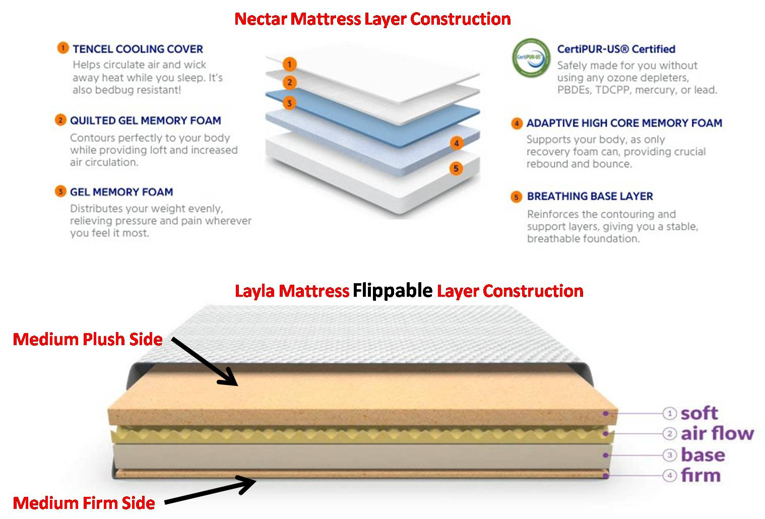 Nectar Vs Layer - Layer Construction