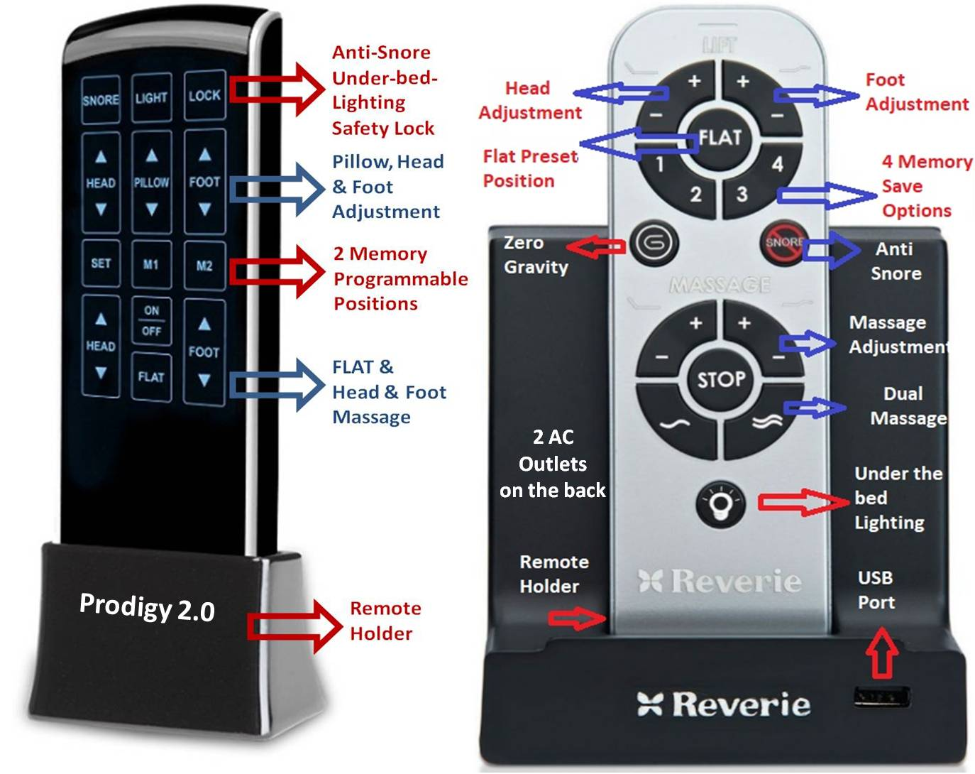 Remote Control Features Prodigy 2.0 Vs Reverie 8Q