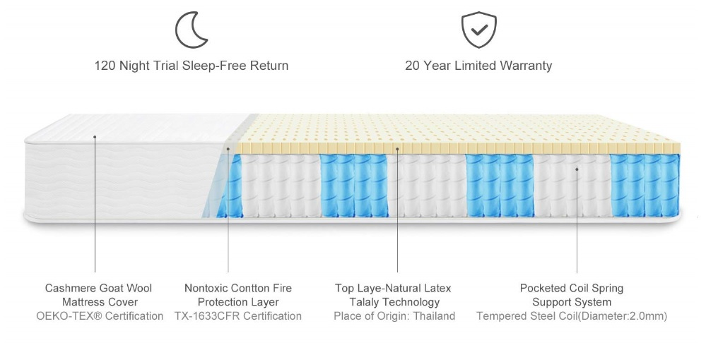 Sunrising Bedding Mattress Review - Layer Construction