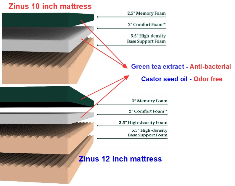 Zinus Green Tea Mattress 10 inch & 12 inch Layer Construction