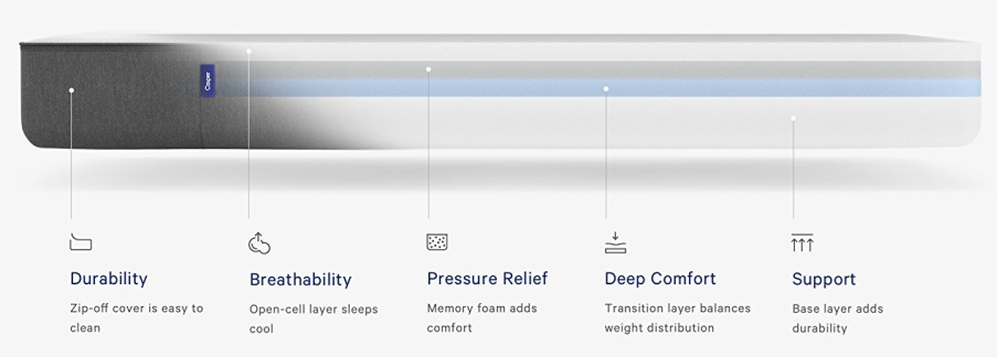 Zinus vs Casper Mattress Review - Layer Construction