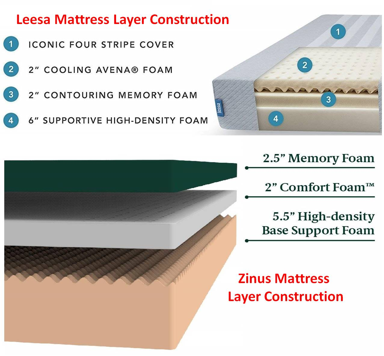 Zinus vs Leesa Mattress Layer Construction Comparison