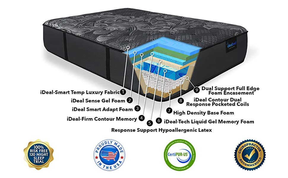 iDealBed iQ5 Reviews - Mattress layer construction